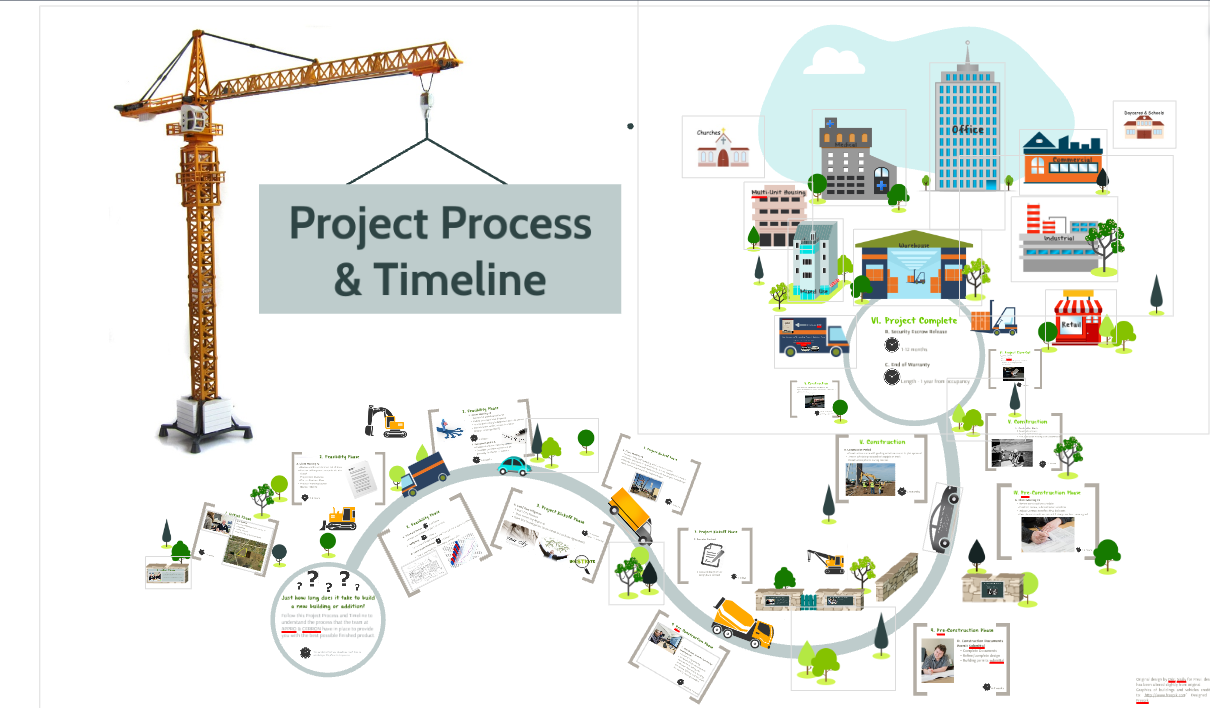 image for project and process timeline